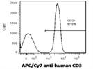 High Quality CD3 Antibody