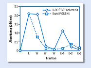 B-PER GST Fusion Protein Purification Kit From Thermo Scientific Pierce Protein Research Products