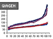 AllStars Negative Control (siRNA for determining unspecific effects of siRNA tranfection) From Qiagen