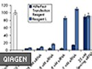 HiPerFect Transfection Reagent From Qiagen –For Transfecting Synthetic siRNA In Eukaryotic Cells