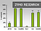 XJ Autolysis™ Strains From ZymoResearch