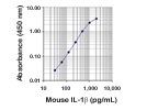 Mouse IL-1beta ELISA MAX Standard by BioLegend