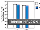 DNA Ligation Kit, Version 1 From Takara