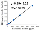 Erenna® Mouse (Plate-based) Insulin Immunoassay Kit from Singulex®