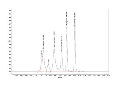 Purify Proteins Fast With Fplc Biocompare Com