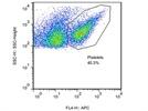 Great antibody for detecting human CD42b