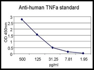 Detection of TNFa Secretion in Cells