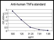 Detection of TNFa Secretion in Cells