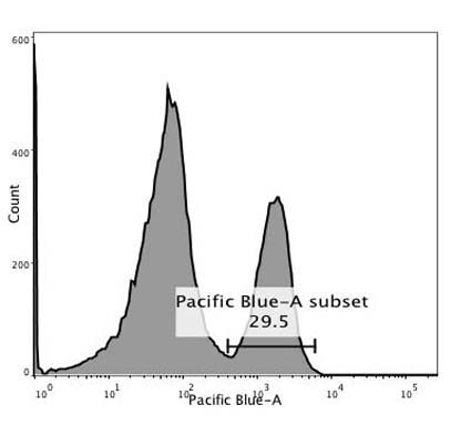 CD4 Pacific Blue Antibody Review