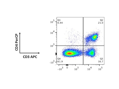 Excellent Antibody for Staining CD4+ T Cells