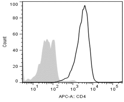 APC Anti-Human CD4 Antibody, BioLegend, Clone SK3