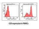 Very Good Pacific Blue Conjugated Anti-Human CD3 Antibody