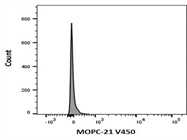 V450 Mouse IgG1, kappa Isotype Control Clone MOPC-21 Flow Cytometry Staining