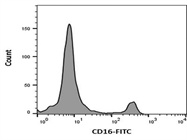 FITC Mouse Anti-Human CD16 Flow Cytometry Staining