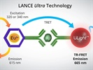 Watch Video: LANCE Ultra TR-FRET Technology