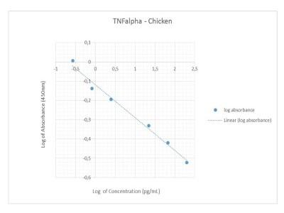 Chicken TNFa - Good, Not Wonderful