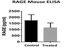 Mouse RAGE ELISA Kit