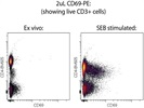 2uL CD69-PE Works Great To Detect Activated T Cells