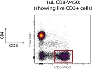 1uL CD8-V450 Work Great To Detect CD8+ T Cells