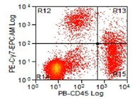 Excellent Flow cytometry antibody for EpCAM