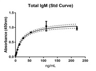 Great for IgM Antibody for ELISAs