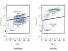 Flow Cytometry Viability Stain