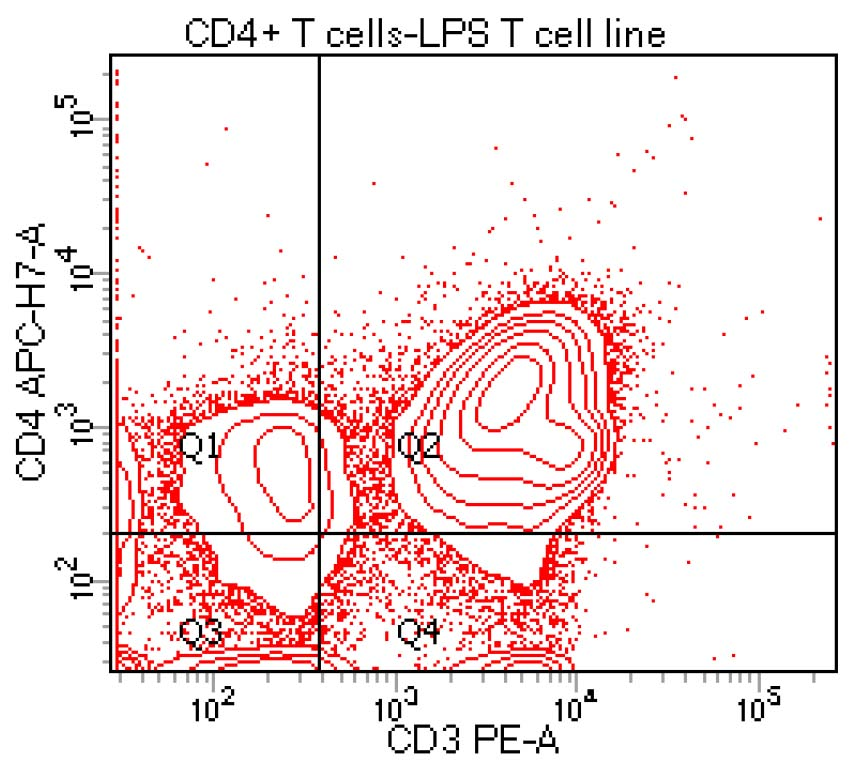 Use Of Mouse Cd4 T Cell Enrichment Column For In Vitro