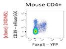 Anti-Mouse CD39 (EFluor660) Antibody
