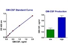 Capture ELISA Kit To Measure Human GM-CSF