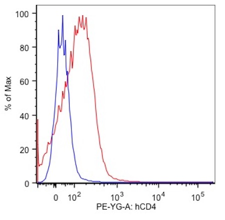 Flow Cytometry Anti-Human CD4 Antibody in PE