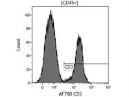 Alexa Fluor® 700 Anti-Human CD3 Antibody