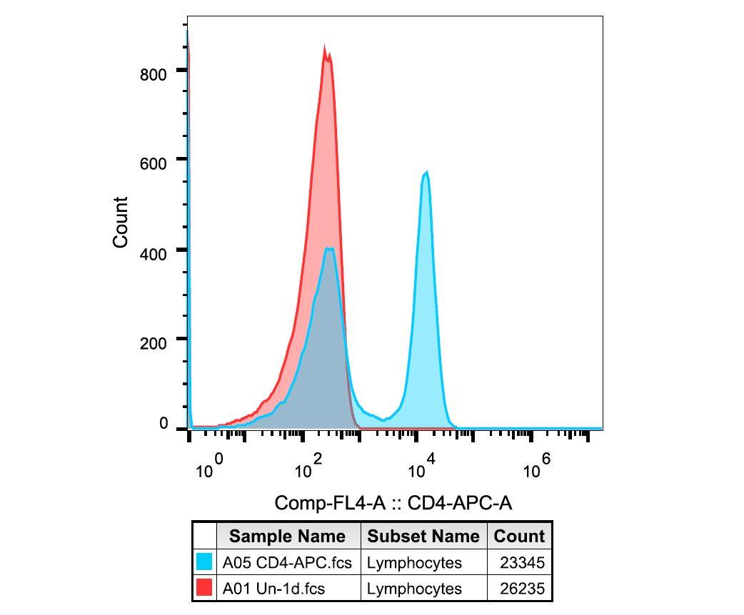 BioLegend CD4 Antibody Works Great!