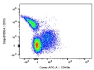 This BD Biosciences Antibody Stains CD49b+ Cells Very Well