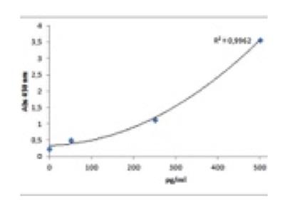 Quantification of Porcine VEGF
