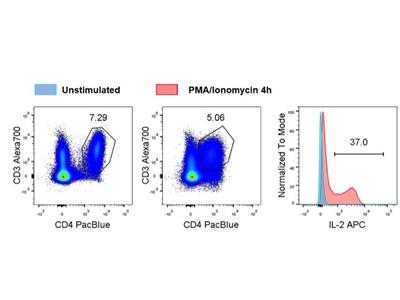 Good APC Anti-IL2 Antibody