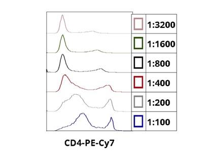 Great Anti-Rat CD4 Antibody from BioLegend
