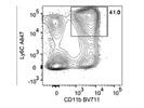 Alexa Fluor® 647 Anti-Mouse Ly-6C Antibody