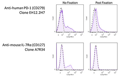 Flow Cytometry Sample-Prep Mistakes to Avoid | Biocompare