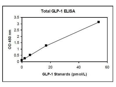 GLP-1 ELISA Kit
