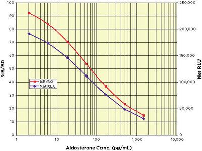 Aldosterone (ALD) CLIA Kit