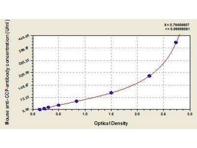 Cyclic Citrullinated Peptide (CCP) Antibody ELISA Kit