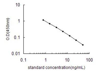 5-Hydroxyindoleacetic acid ELISA Kit (OKEH02580)