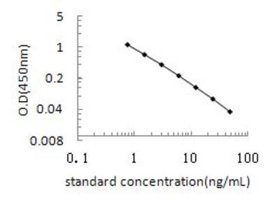 Chondroitin sulfate ELISA Kit (OKEH02554)