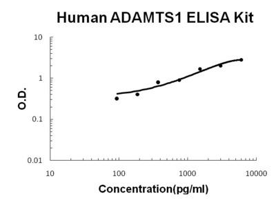 ADAMTS1 ELISA Kit (Human) (OKBB00609)