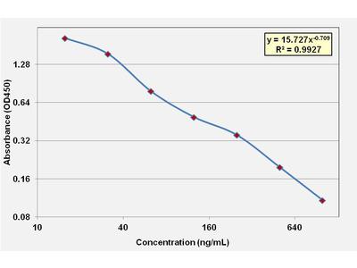 Arachidonic Acid ELISA Kit (Mouse) (OKCA00161)