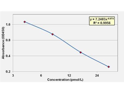 Free Tri-iodothyronine ELISA Kit (Bovine) (OKCA00214)