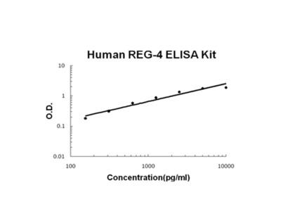 REG-4 ELISA Kit (Human) (OKBB00583)