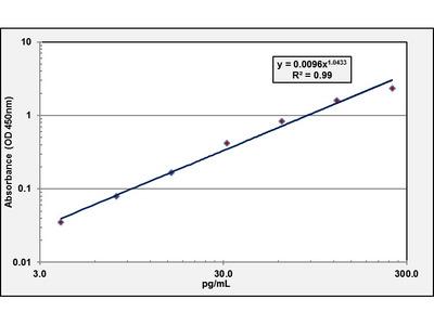 Endothelin ELISA Kit (Human) (OKBB00471)
