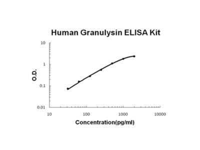 Granulysin ELISA Kit (Human) (OKBB00577)