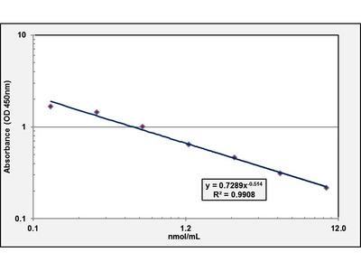 Cholesterol ELISA Kit (OKEH02598)